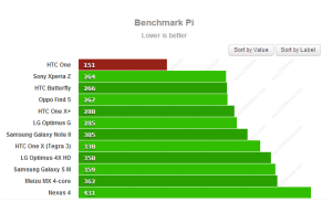 HTC One Quad Core - Benchmark Pi