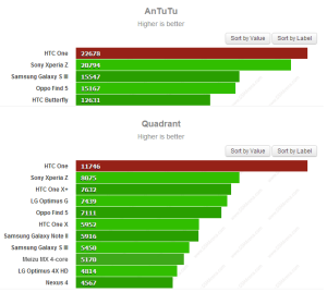HTC One VS Xperia Z VS Galaxy S3 benchmark - Antutu Quadrant